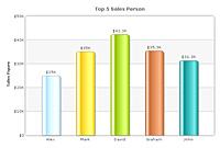 2D Column Chart