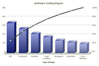 Pareto 3D Chart